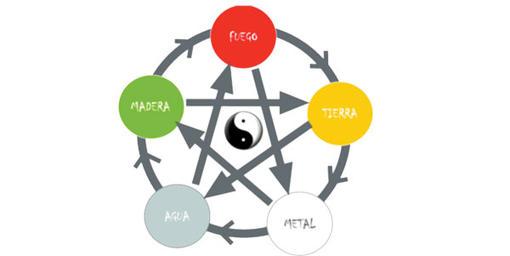 EL INVIERNO EN MEDICINA TRADICIONAL CHINA